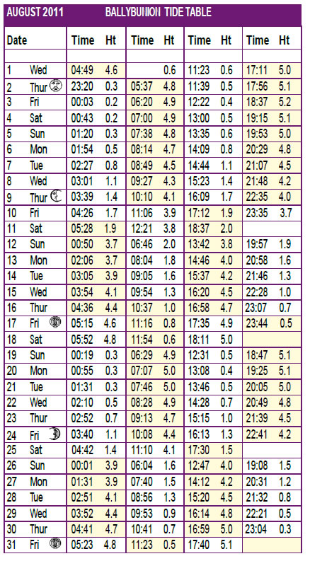 ballybunion tide time table august