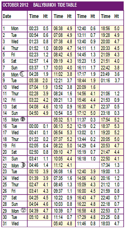 ballybunion tide time table october
